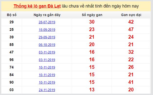 Dự đoán XSMN đài Đà Lạt 01-03-2020