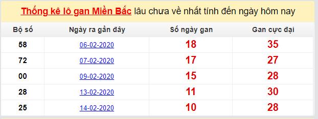 Dự đoán KQXS đài Hải Phòng 28-02-2020