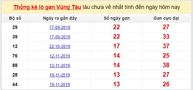 Dự đoán KQXS đài Vũng Tàu 25-02-2020