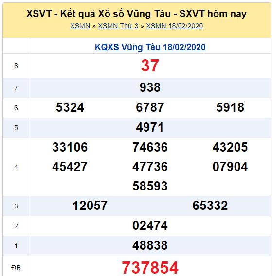 Soi cầu XSMN đài Vũng Tàu 25-02-2020