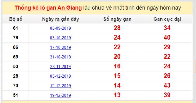Dự đoán KQXS đài An Giang 26-03-2020