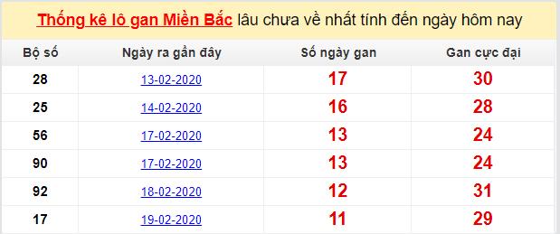 Dự đoán KQXS đài Bắc Ninh 04-03-2020