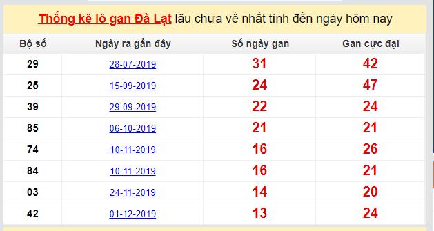Dự đoán KQXS đài Đà Lạt 08-03-2020