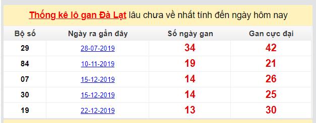 Dự đoán KQXS đài Đà Lạt 29-03-2020
