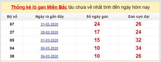 Dự đoán XSMB đài Hải Phòng 20-03-2020