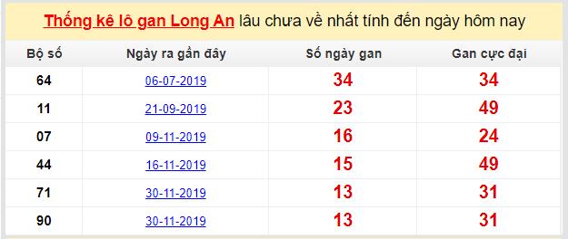 Dự đoán KQXS đài Long An 07-03-2020