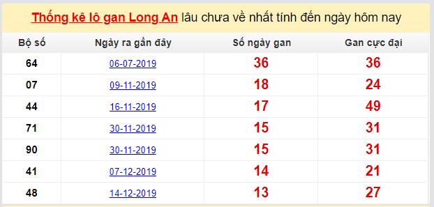 Dự đoán KQXS đài Long An 21-03-2020