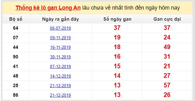 Dự đoán KQXS đài Long An 28-03-2020