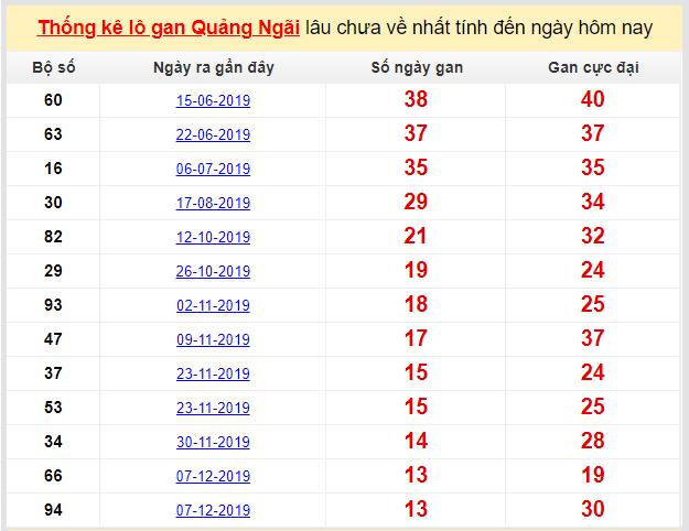 Dự đoán KQXS đài Quảng Ngãi 14-03-2020
