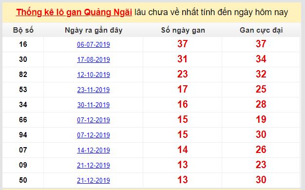 Dự đoán KQXS đài Quảng Ngãi 28-03-2020