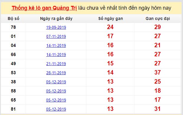 Dự đoán KQXS đài Quảng Trị 12-03-2020