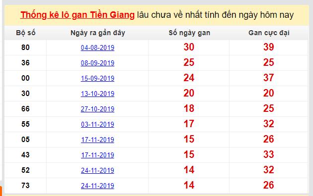 Dự đoán KQXS đài Tiền Giang 08-03-2020