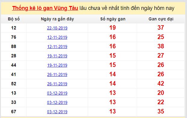 Dự đoán KQXS đài Vũng Tàu 10-03-2020