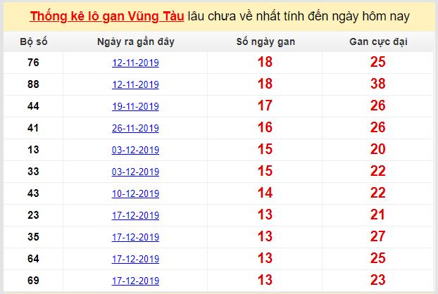 Dự đoán KQXS đài Vũng Tàu 24-03-2020