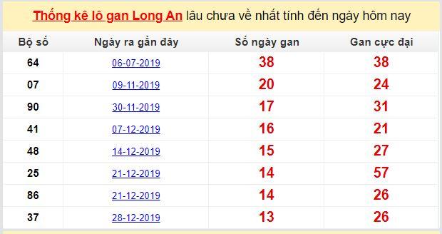 Dự đoán KQXS đài Long An 18-04-2020