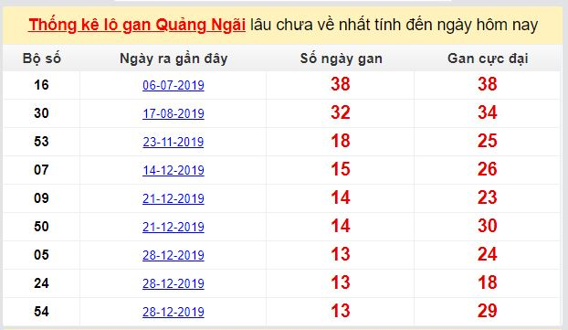 Dự đoán KQXS đài Quảng Ngãi 18-04-2020