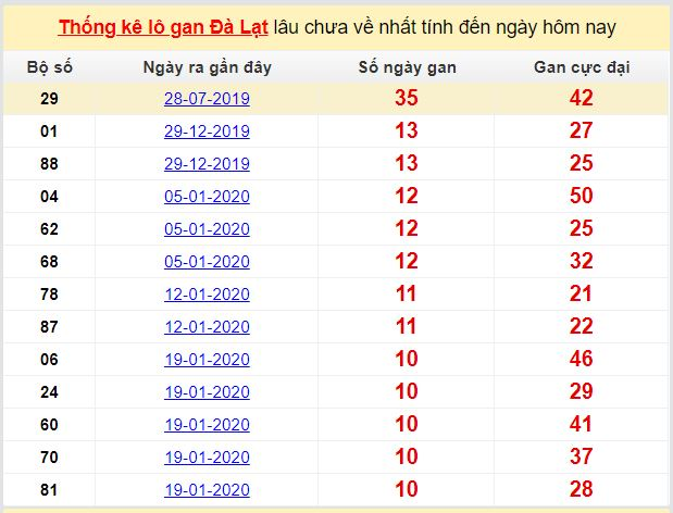 Dự đoán KQXS đài Đà Lạt 19-04-2020