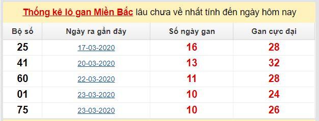Dự đoán KQXS đài Hải Phòng 01-05-2020