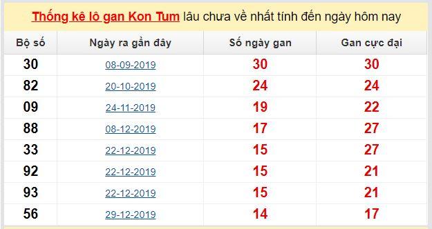 Dự đoán KQXS đài Kon Tum 03-05-2020