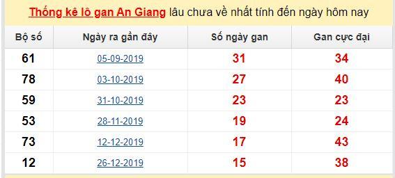 Dự đoán KQXS đài An Giang 14-05-2020