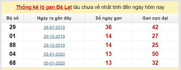Dự đoán KQXS đài Đà Lạt 10-05-2020