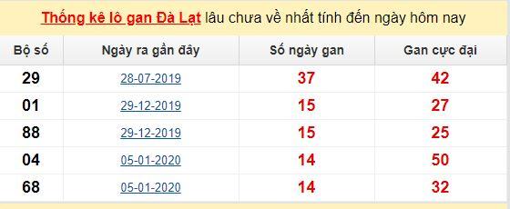 Dự đoán KQXS đài Đà Lạt 16-05-2020