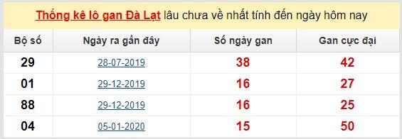 Dự đoán KQXS đài Đà Lạt 24-05-2020