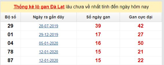 Dự đoán KQXS đài Đà Lạt  31-05-2020