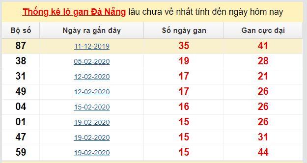 Dự đoán KQXS đài Đà Nẵng 09-05-2020