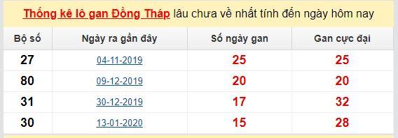 Dự đoán KQXS đài  Đồng Tháp 01-06-2020