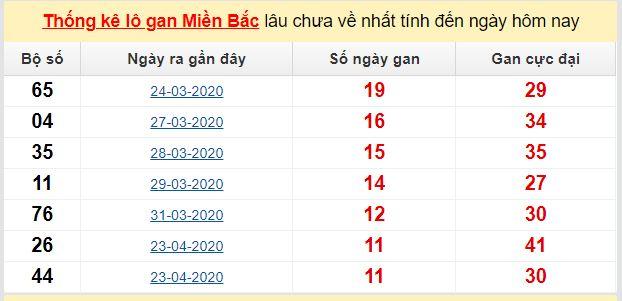 Dự đoán KQXS đài Hải Phòng 08-05-2020