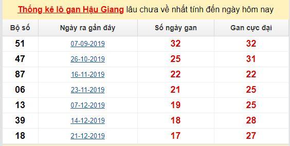 Dự đoán KQXS đài Hậu Giang 23-05-2020