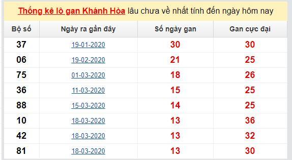 Dự đoán KQXS đài  Khánh Hòa 31-05-2020