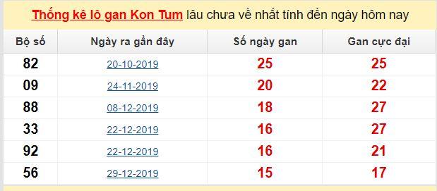Dự đoán KQXS đài Kon Tum 10-05-2020