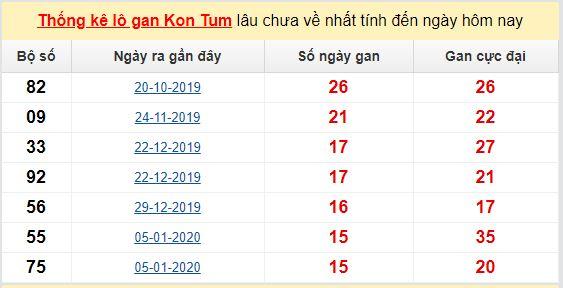 Dự đoán KQXS đài Kon Tum 17-05-2020