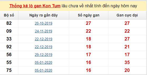 Dự đoán KQXS đài Kon Tum 24-05-2020