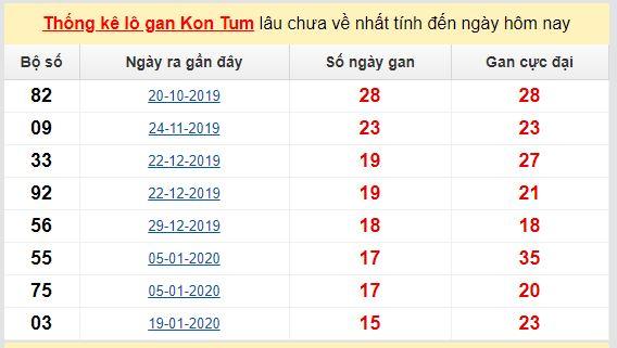 Dự đoán KQXS đài  Kon Tum 31-05-2020