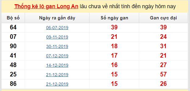 Dự đoán KQXS đài Long An 09-05-2020
