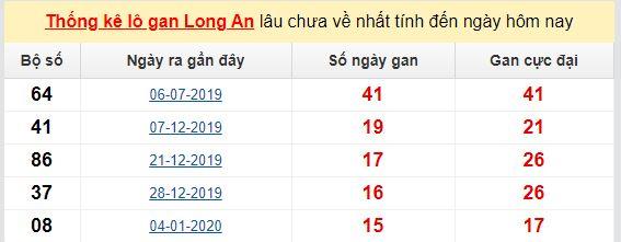 Dự đoán KQXS đài Long An 23-05-2020