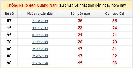 Dự đoán KQXS đài Quảng Nam 26-05-2020