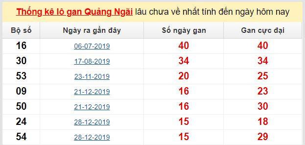 Dự đoán KQXS đài Quảng Ngãi 09-05-2020