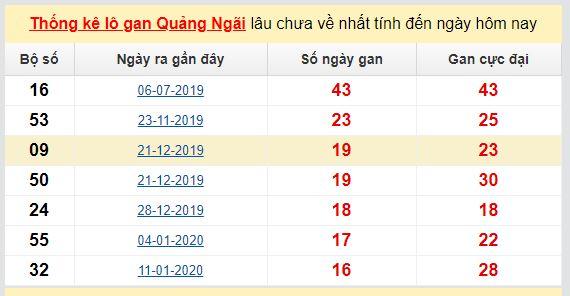 Dự đoán KQXS đài Quảng Ngãi 30-05-2020