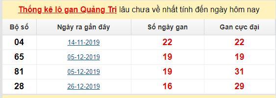 Dự đoán KQXS đài Quảng Trị 21-05-2020