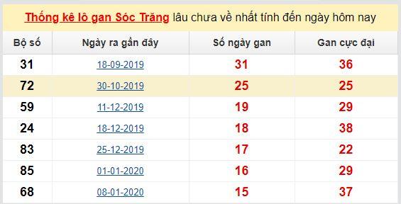 Dự đoán KQXS đài Sóc Trăng 27-05-2020