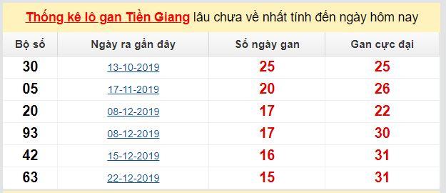 Dự đoán KQXS đài Tiền Giang 10-05-2020