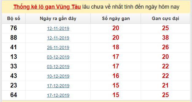 Dự đoán KQXS đài Vũng Tàu 05-05-2020
