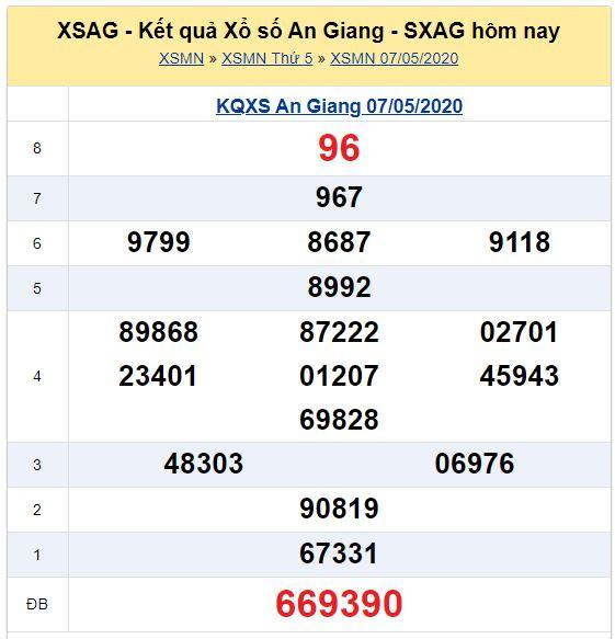 Soi cầu XSMN đài An Giang 14-05-2020