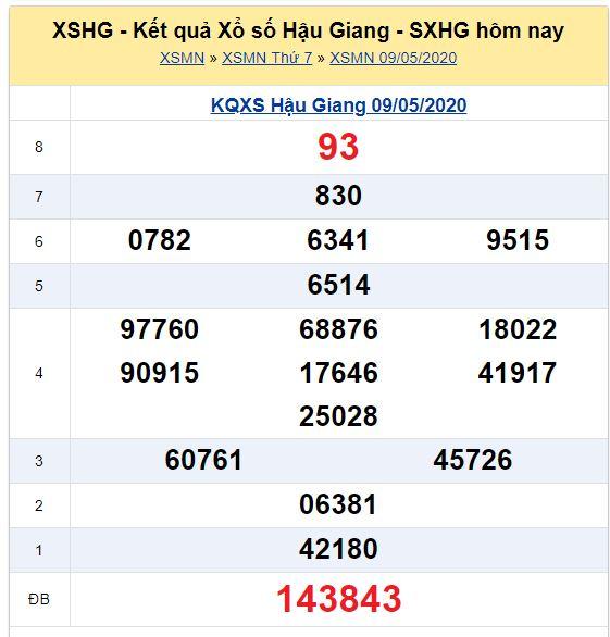 Soi cầu XSMN đài Hậu Giang 16-05-2020