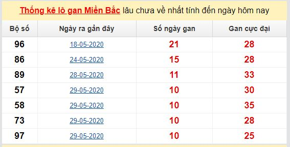 Dự đoán KQXS đài Hà Nội 11-06-2020