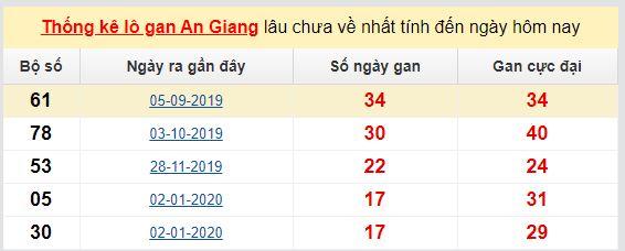 Dự đoán KQXS đài  An Giang 04-06-2020